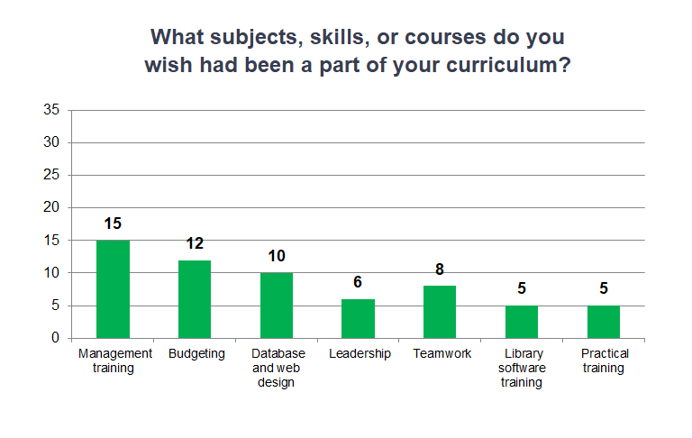 survey question 2 what subjects skills or courses do you wish had
