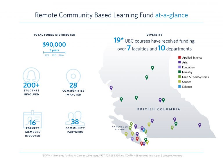 nfographic for Community Based Learning Fund, 2016 (Courtesy of UBC Library, Irving K. Barber Learning Centre).